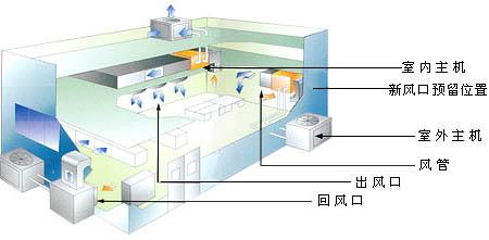 最专业的中央空调安装方法